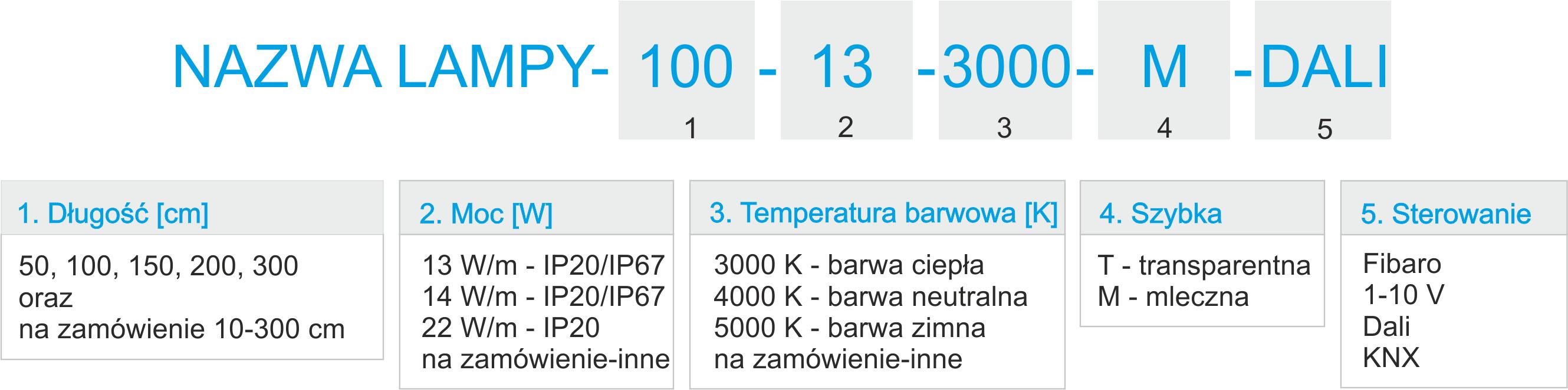 tabelka_z_kodem_13W,14,4W,22W,IP20,IP67